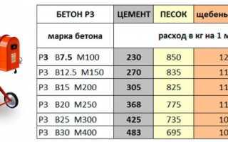Пропорции раствора бетона